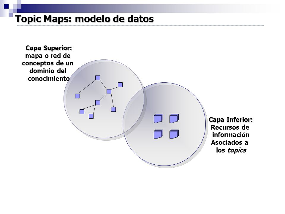 Capa Superior: mapa o red de conceptos de un dominio del conocimiento Capa Inferior: Recursos de información Asociados a los topics Topic Maps: modelo