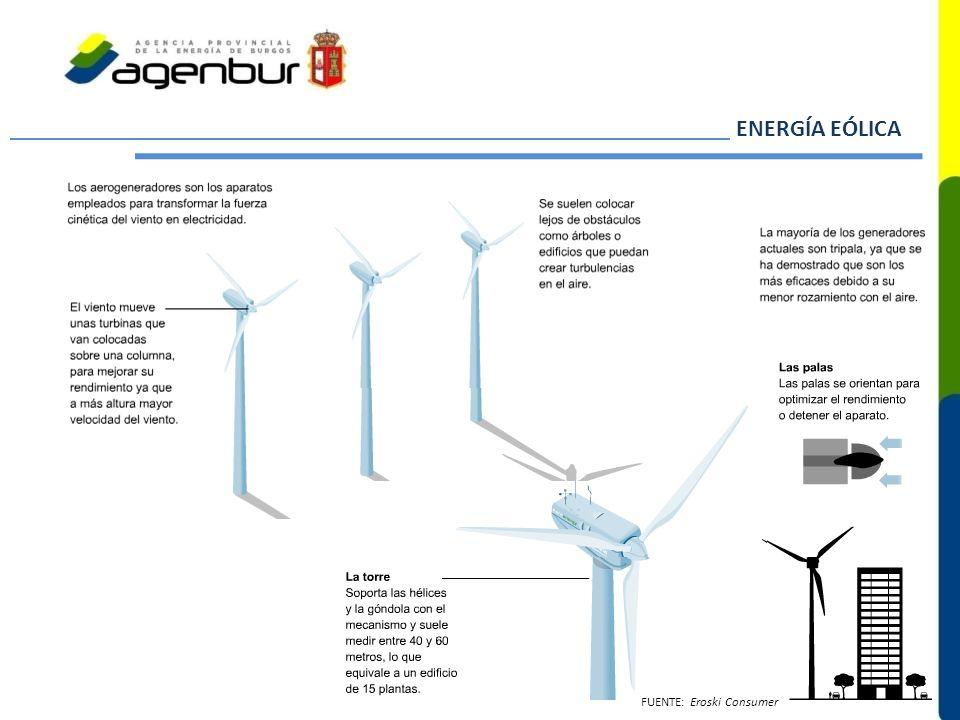 ENERGÍA EÓLICA FUENTE: Eroski Consumer
