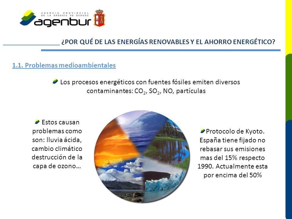 ¿POR QUÉ DE LAS ENERGÍAS RENOVABLES Y EL AHORRO ENERGÉTICO? Los procesos energéticos con fuentes fósiles emiten diversos contaminantes: CO 2, SO 2, NO