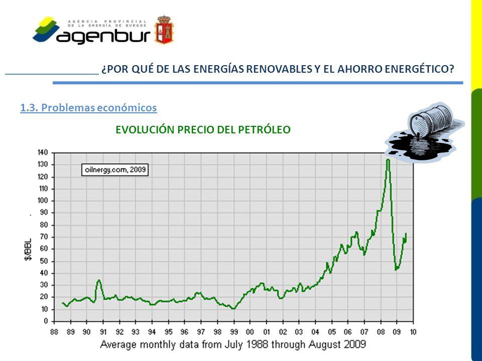 ¿POR QUÉ DE LAS ENERGÍAS RENOVABLES Y EL AHORRO ENERGÉTICO? 1.3. Problemas económicos EVOLUCIÓN PRECIO DEL PETRÓLEO