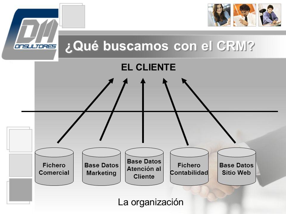 Fichero Comercial Base Datos Marketing Base Datos Atención al Cliente Fichero Contabilidad Base Datos Sitio Web EL CLIENTE La organización ¿Qué buscam