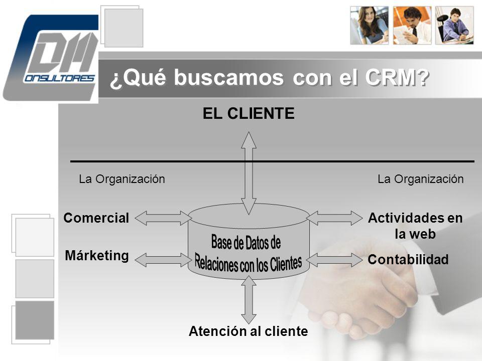 Reducción de Costes en Publicidad Permitir segmentar y enfocar específicamente nuestra base de clientes potenciales y habituales Permite medir la efectividad de las Campañas ¿Por qué necesitamos CRM?
