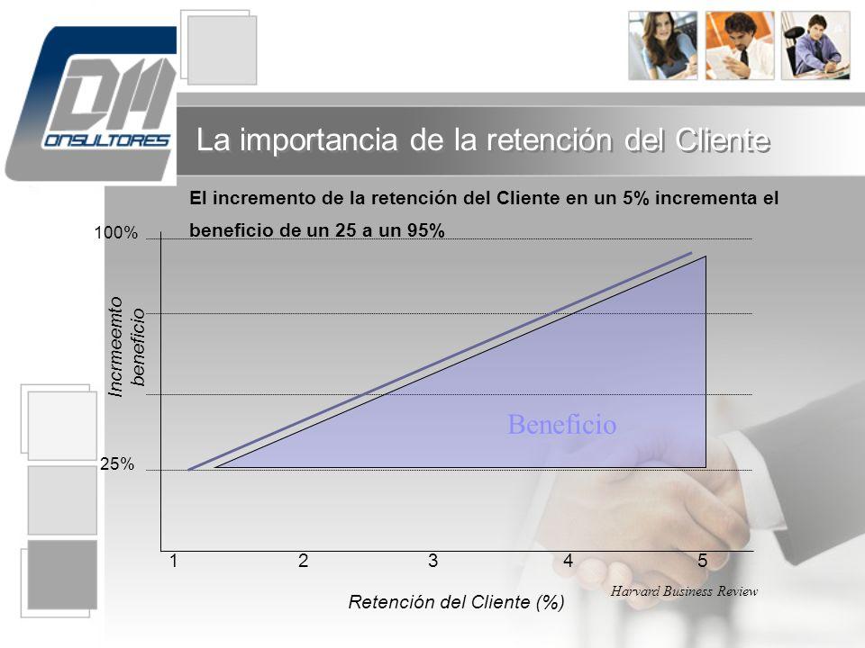 100% Incrmeemto beneficio 25% Retención del Cliente (%) 1 2 3 4 5 Beneficio El incremento de la retención del Cliente en un 5% incrementa el beneficio