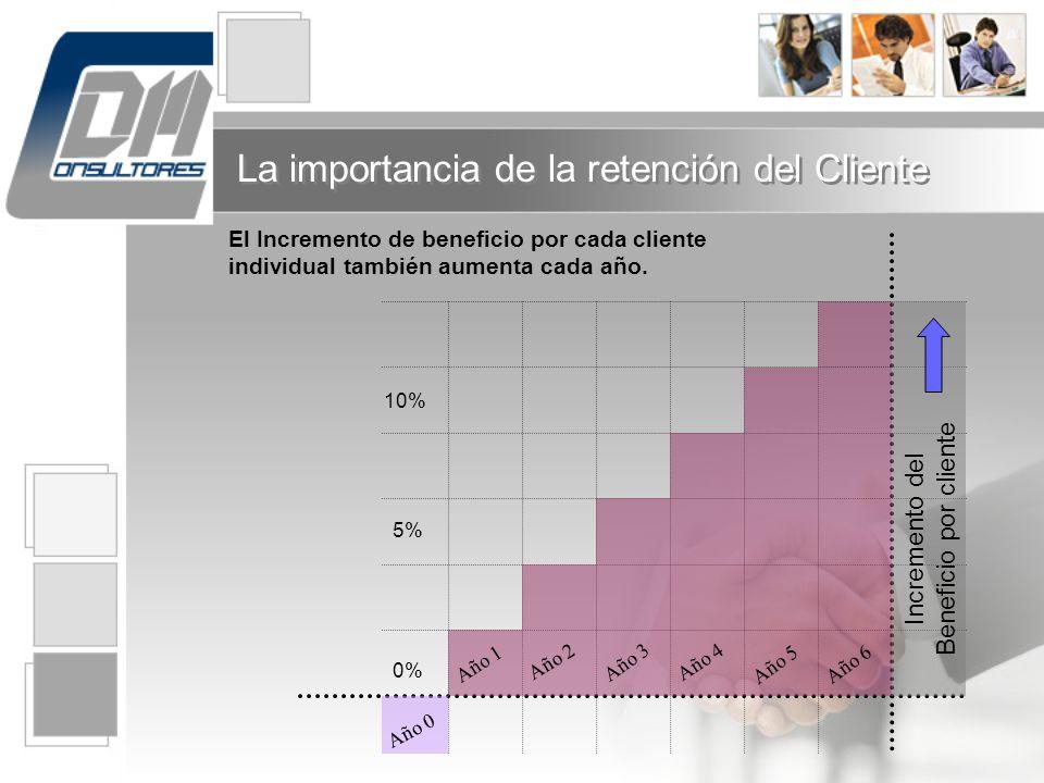 El Incremento de beneficio por cada cliente individual también aumenta cada año. Año 1 Año 2 Año 3 Año 4 Año 5 Año 0 Año 6 0% 5% 10% Incremento del Be