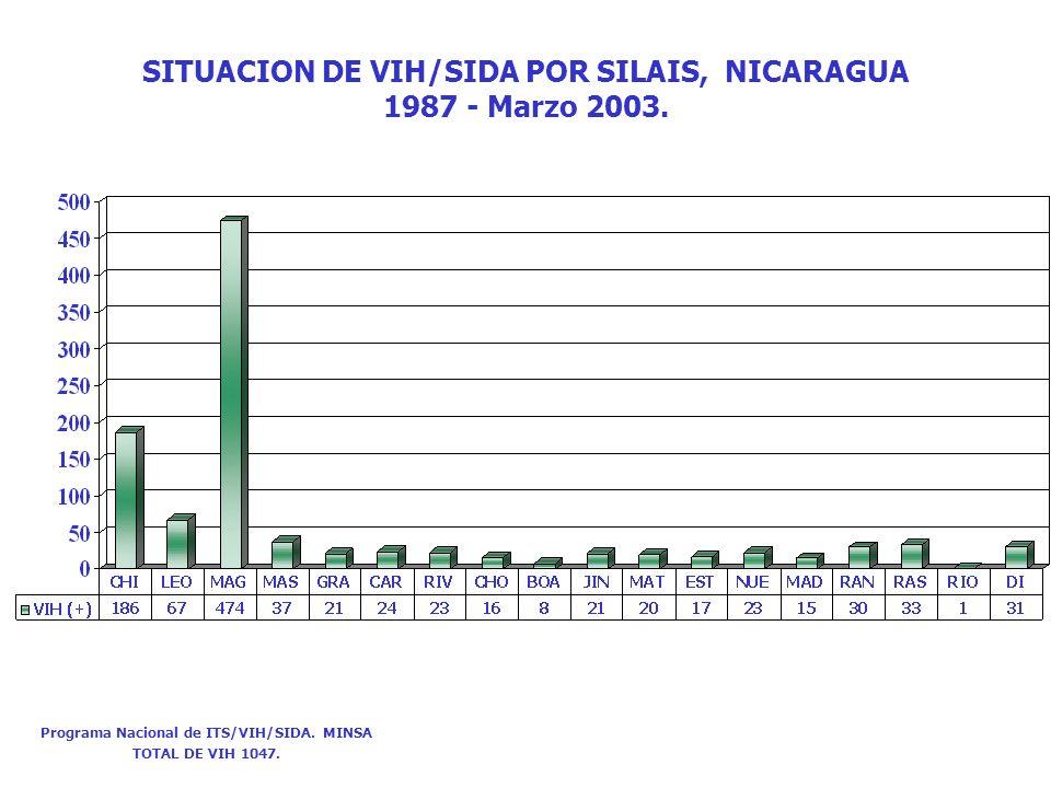 SITUACION DE VIH/SIDA POR SILAIS, NICARAGUA 1987 - Marzo 2003. Programa Nacional de ITS/VIH/SIDA. MINSA TOTAL DE VIH 1047.