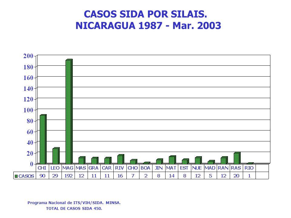 CASOS SIDA POR SILAIS. NICARAGUA 1987 - Mar. 2003 Programa Nacional de ITS/VIH/SIDA. MINSA. TOTAL DE CASOS SIDA 450.