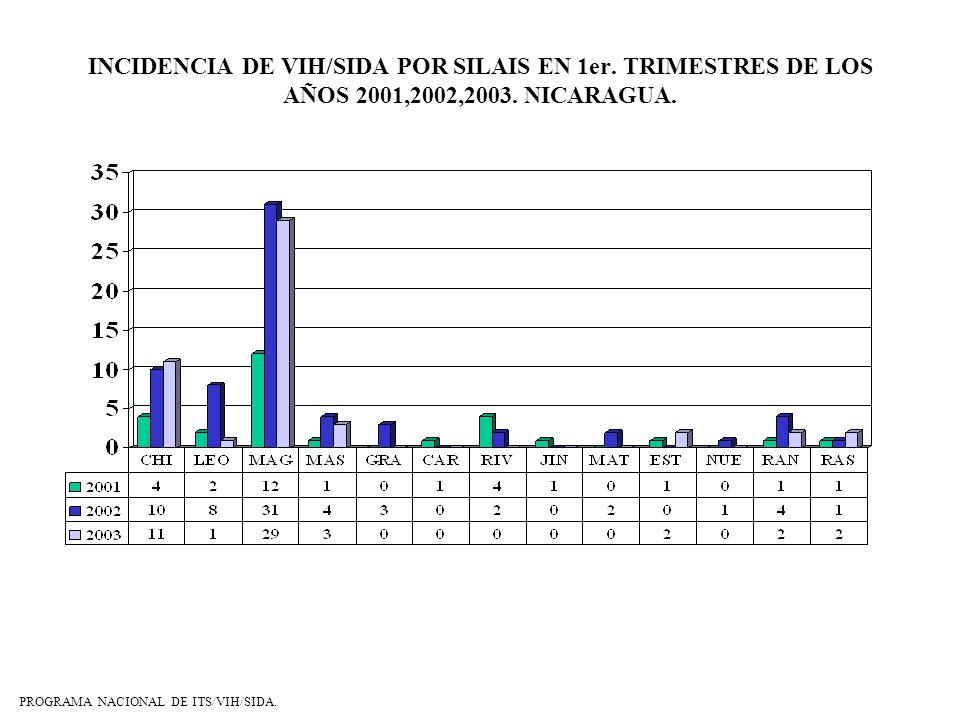 INCIDENCIA DE VIH/SIDA POR SILAIS EN 1er. TRIMESTRES DE LOS AÑOS 2001,2002,2003. NICARAGUA. PROGRAMA NACIONAL DE ITS/VIH/SIDA.