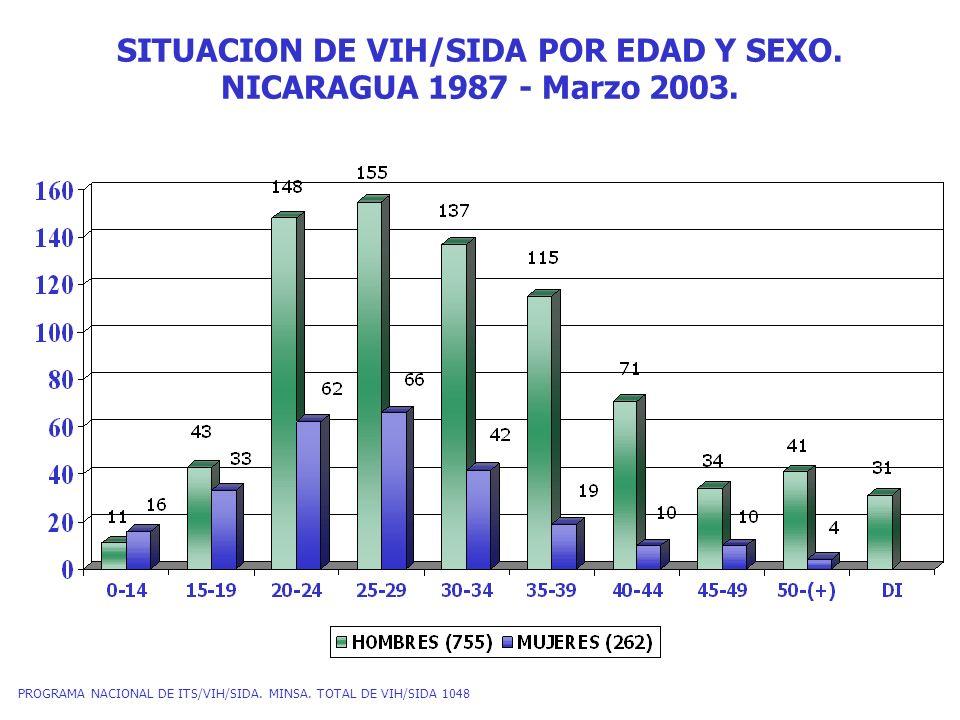 CASOS SIDA POR EDAD SEXO.NICARAGUA 1987 - Marzo 2003.