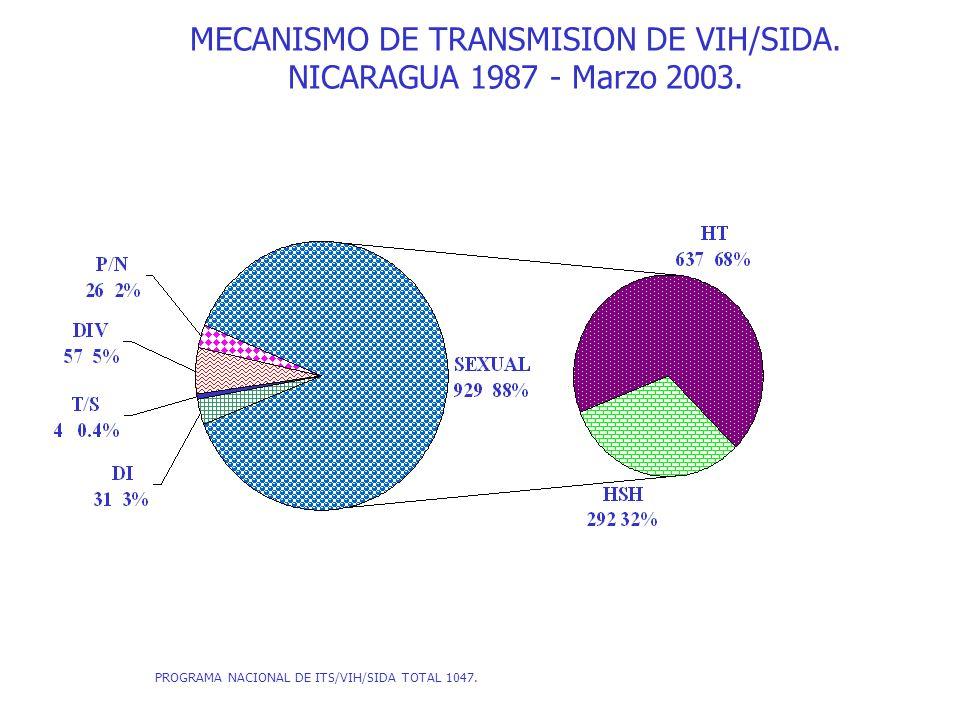 MECANISMO DE TRANSMISION CASOS SIDA.NICARAGUA 1987 - Marzo 2003.