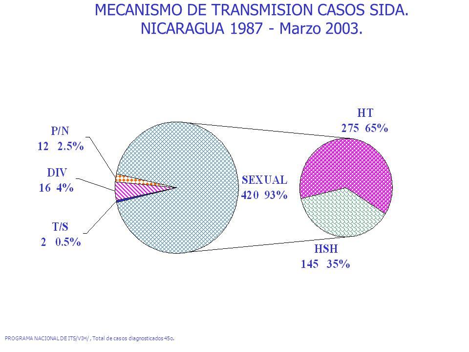 MECANISMO DE TRANSMISION CASOS SIDA. NICARAGUA 1987 - Marzo 2003. PROGRAMA NACIONAL DE ITS/VIH/, Total de casos diagnosticados 45o.