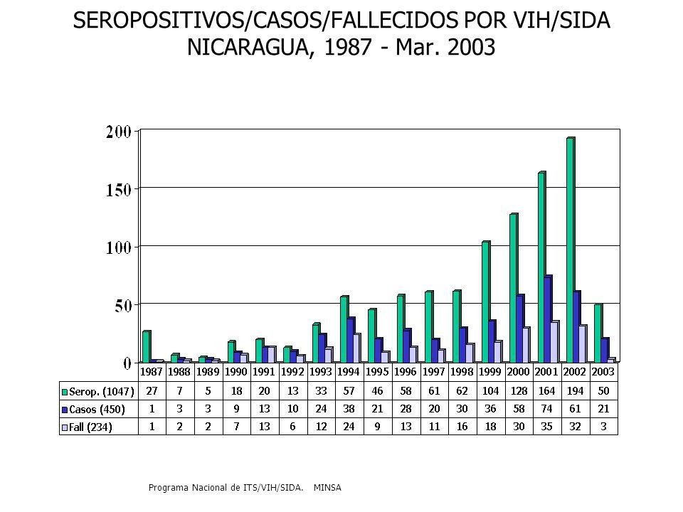 INCIDENCIA DE VIH/SIDA, COMPARACION 1er.TRIMESTRE, AÑOS 2001, 2002,2003 EN NICARAGUA.