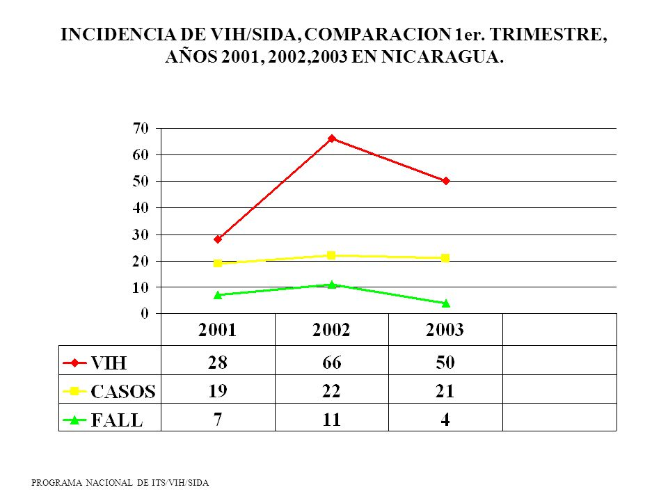 INCIDENCIA DE VIH/SIDA, COMPARACION 1er. TRIMESTRE, AÑOS 2001, 2002,2003 EN NICARAGUA. PROGRAMA NACIONAL DE ITS/VIH/SIDA