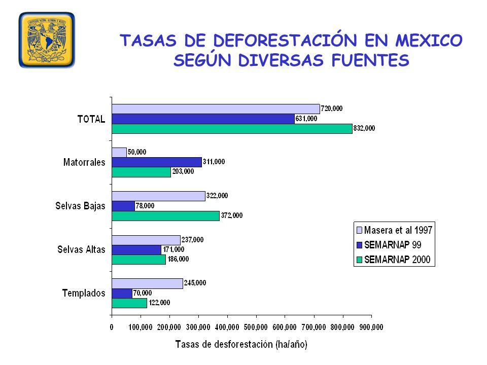 TASAS DE DEFORESTACIÓN EN MEXICO SEGÚN DIVERSAS FUENTES