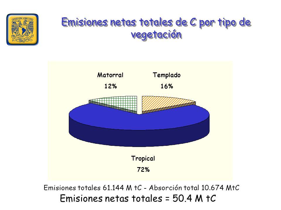 Emisiones netas totales de C por tipo de vegetación Templado 16% Matorral 12% Tropical 72% Emisiones netas totales = 50.4 M tC Emisiones totales 61.144 M tC - Absorción total 10.674 MtC