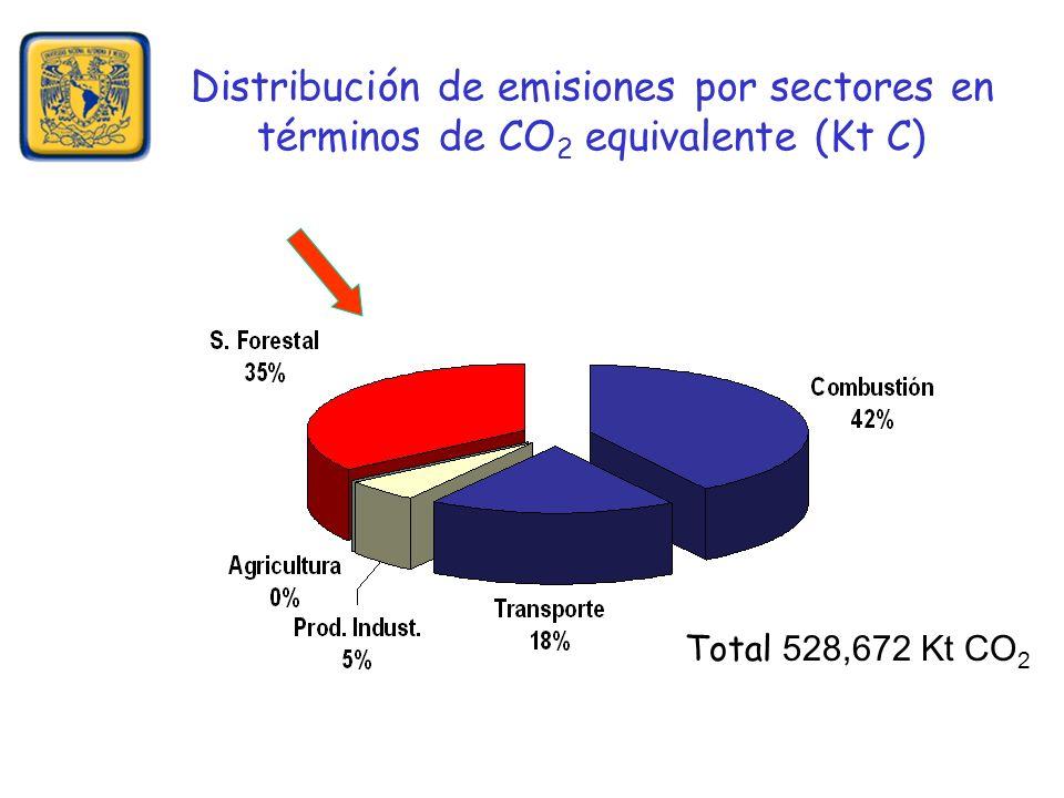 Distribución de emisiones por sectores en términos de CO 2 equivalente (Kt C) Total 528,672 Kt CO 2