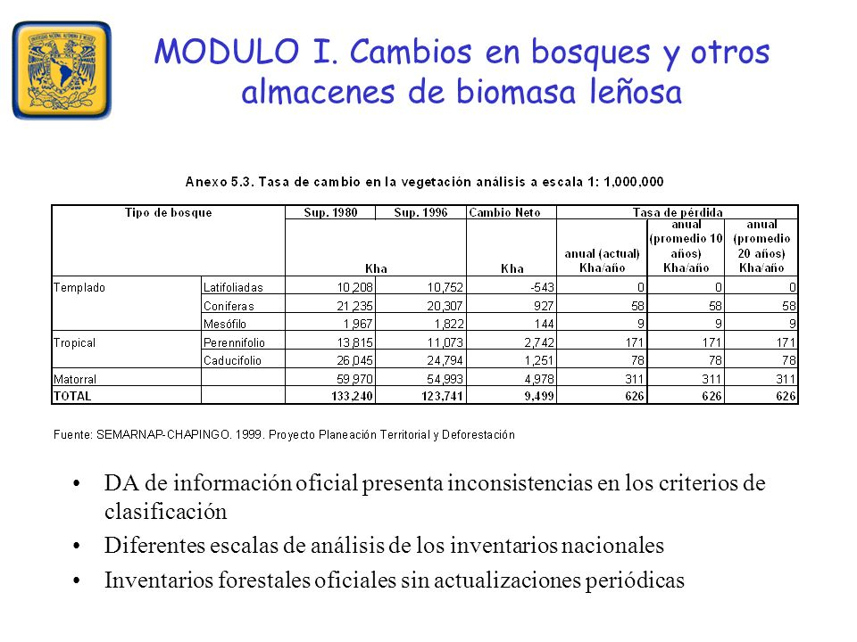 MODULO I. Cambios en bosques y otros almacenes de biomasa leñosa DA de información oficial presenta inconsistencias en los criterios de clasificación