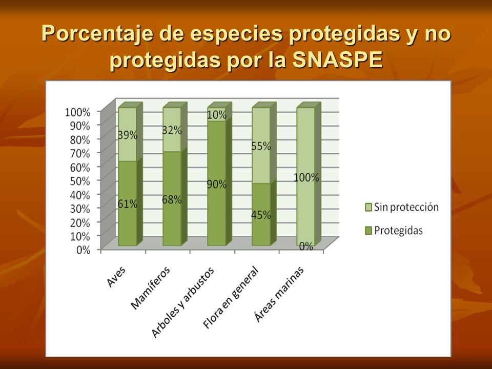 Porcentaje de especies protegidas y no protegidas por la SNASPE
