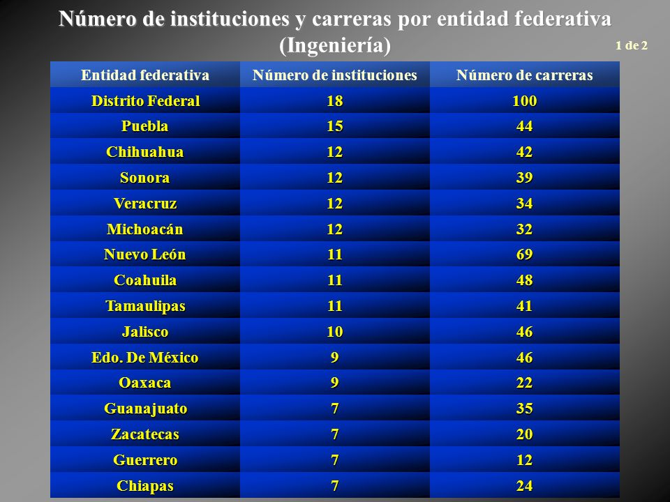 Número de instituciones y carreras por entidad federativa (Ingeniería) Entidad federativaNúmero de institucionesNúmero de carreras Distrito Federal 18100 Puebla1544 Chihuahua1242 Sonora1239 Veracruz1234 Michoacán1232 Nuevo León 1169 Coahuila1148 Tamaulipas1141 Jalisco1046 Edo.