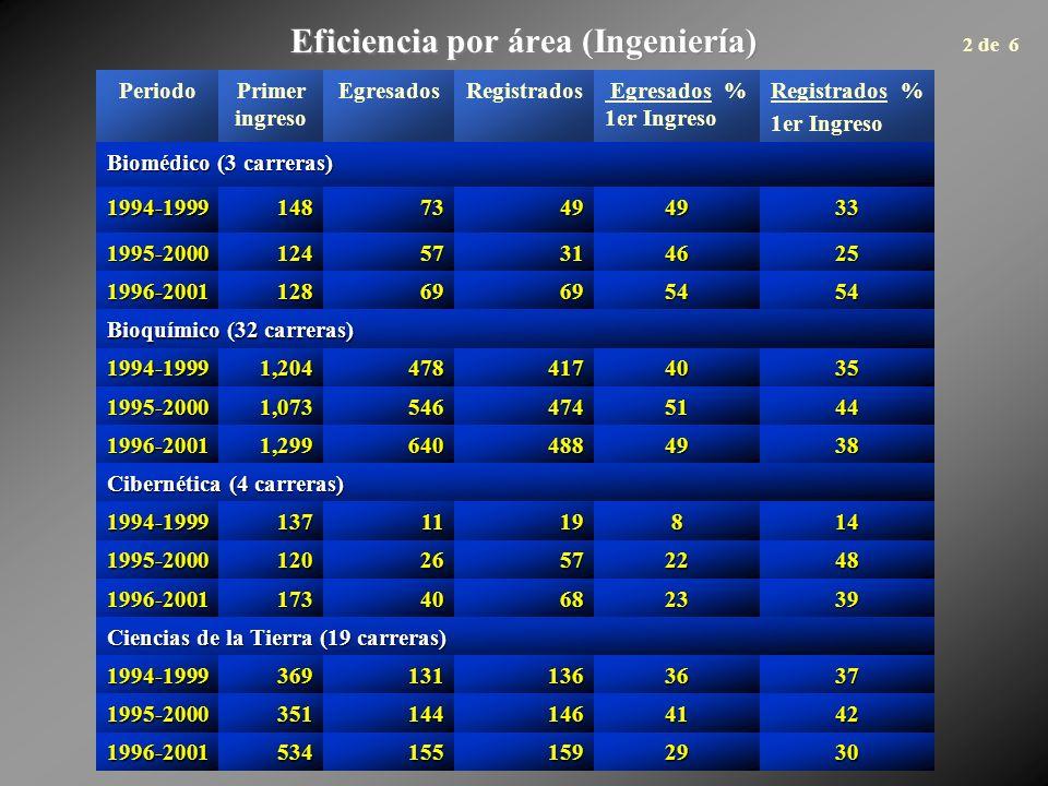 Eficiencia por área (Ingeniería) PeriodoPrimer ingreso EgresadosRegistrados Egresados % 1er Ingreso Registrados % 1er Ingreso Biomédico (3 carreras) 1