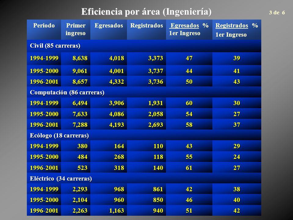Eficiencia por área (Ingeniería) PeriodoPrimer ingreso EgresadosRegistrados Egresados % 1er Ingreso Registrados % 1er Ingreso Civil (85 carreras) 1994-19998,6384,0183,3734739 1995-20009,0614,0013,7374441 1996-20018,6574,3323,7365043 Computación (86 carreras) 1994-19996,4943,9061,9316030 1995-20007,6334,0862,0585427 1996-20017,2884,1932,6935837 Ecólogo (18 carreras) 1994-19993801641104329 1995-20004842681185524 1996-20015233181406127 Eléctrico (34 carreras) 1994-19992,2939688614238 1995-20002,1049608504640 1996-20012,2631,1639405142 3 de 6