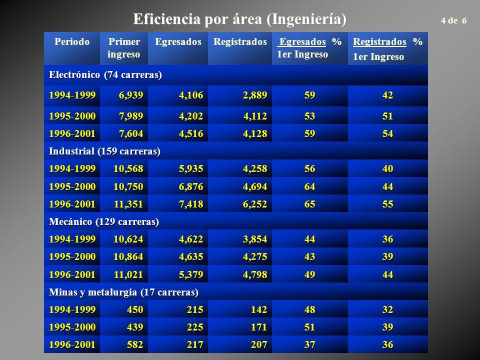 Eficiencia por área (Ingeniería) PeriodoPrimer ingreso EgresadosRegistrados Egresados % 1er Ingreso Registrados % 1er Ingreso Electrónico (74 carreras) 1994-19996,9394,1062,8895942 1995-20007,9894,2024,1125351 1996-20017,6044,5164,1285954 Industrial (159 carreras) 1994-199910,5685,9354,2585640 1995-200010,7506,8764,6946444 1996-200111,3517,4186,2526555 Mecánico (129 carreras) 1994-199910,6244,6223,8544436 1995-200010,8644,6354,2754339 1996-200111,0215,3794,7984944 Minas y metalurgia (17 carreras) 1994-19994502151424832 1995-20004392251715139 1996-20015822172073736 4 de 6
