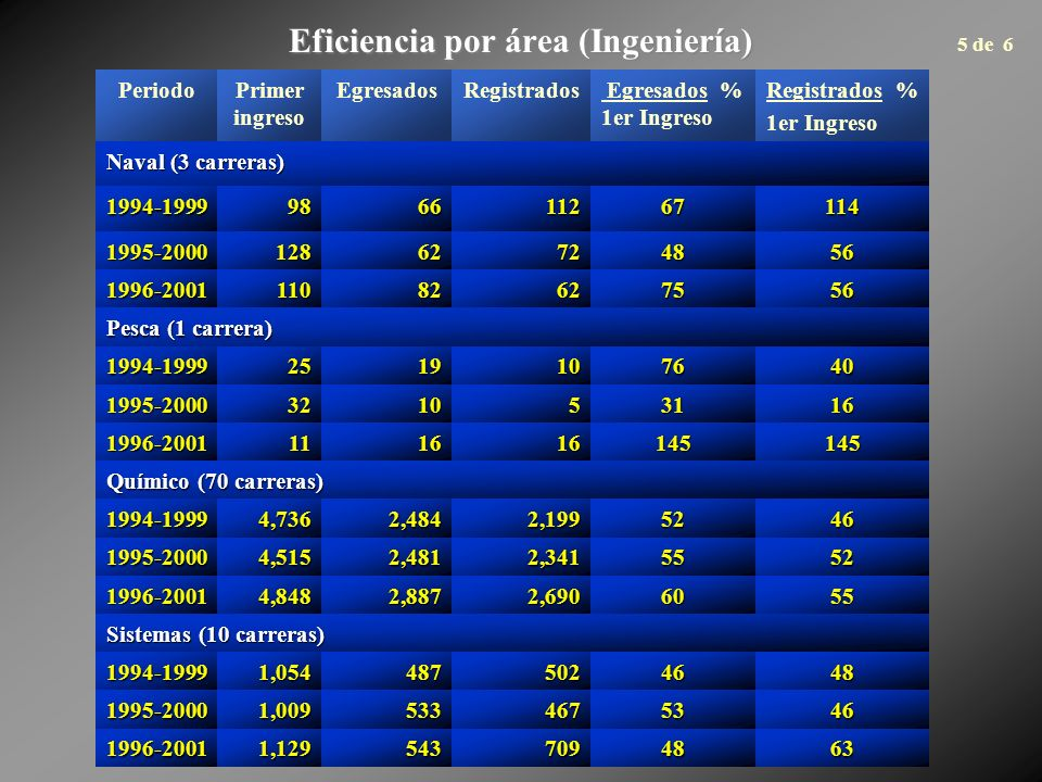 Eficiencia por área (Ingeniería) PeriodoPrimer ingreso EgresadosRegistrados Egresados % 1er Ingreso Registrados % 1er Ingreso Naval (3 carreras) 1994-1999986611267114 1995-200012862724856 1996-200111082627556 Pesca (1 carrera) 1994-19992519107640 1995-2000321053116 1996-2001111616145145 Químico (70 carreras) 1994-19994,7362,4842,1995246 1995-20004,5152,4812,3415552 1996-20014,8482,8872,6906055 Sistemas (10 carreras) 1994-19991,0544875024648 1995-20001,0095334675346 1996-20011,1295437094863 5 de 6