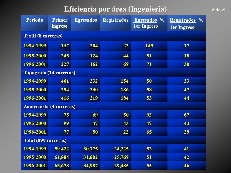 Eficiencia por área (Ingeniería) PeriodoPrimer ingreso EgresadosRegistrados Egresados % 1er Ingreso Registrados % 1er Ingreso Textil (8 carreras) 1994