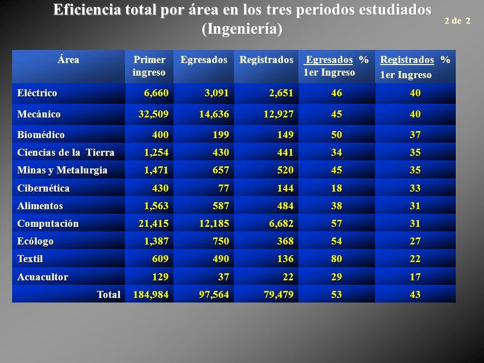 Eficiencia total por área en los tres periodos estudiados (Ingeniería) ÁreaPrimer ingreso EgresadosRegistrados Egresados % 1er Ingreso Registrados % 1