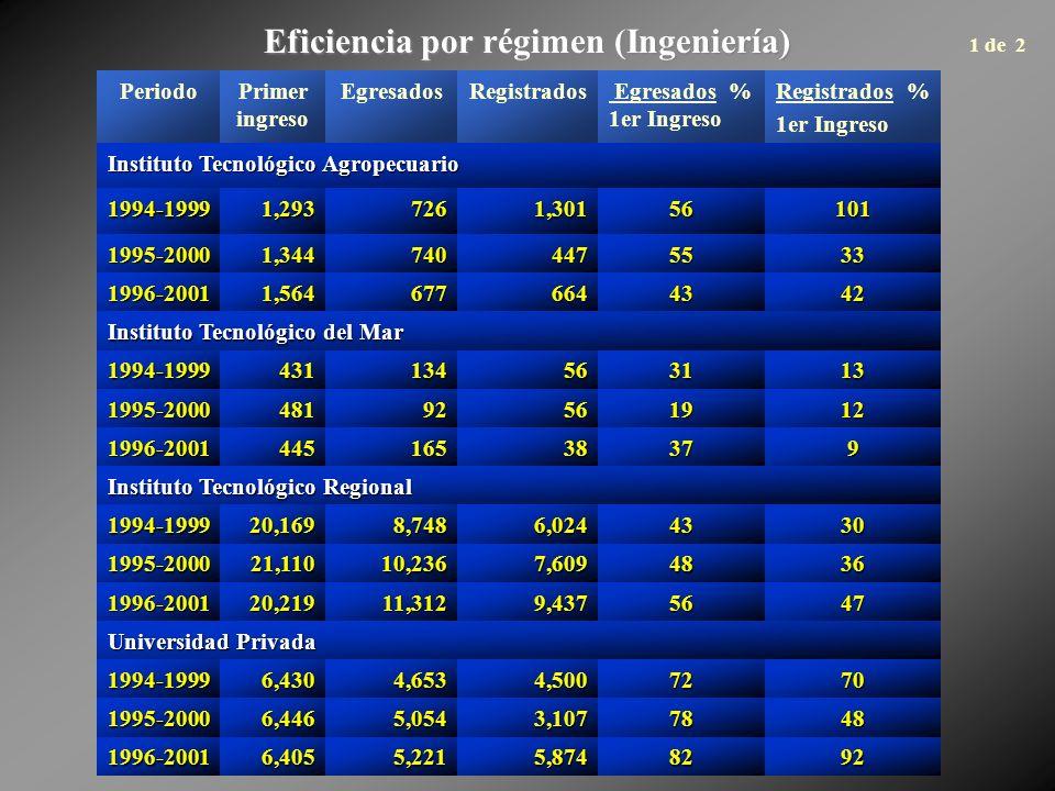 Eficiencia por régimen (Ingeniería) PeriodoPrimer ingreso EgresadosRegistrados Egresados % 1er Ingreso Registrados % 1er Ingreso Instituto Tecnológico