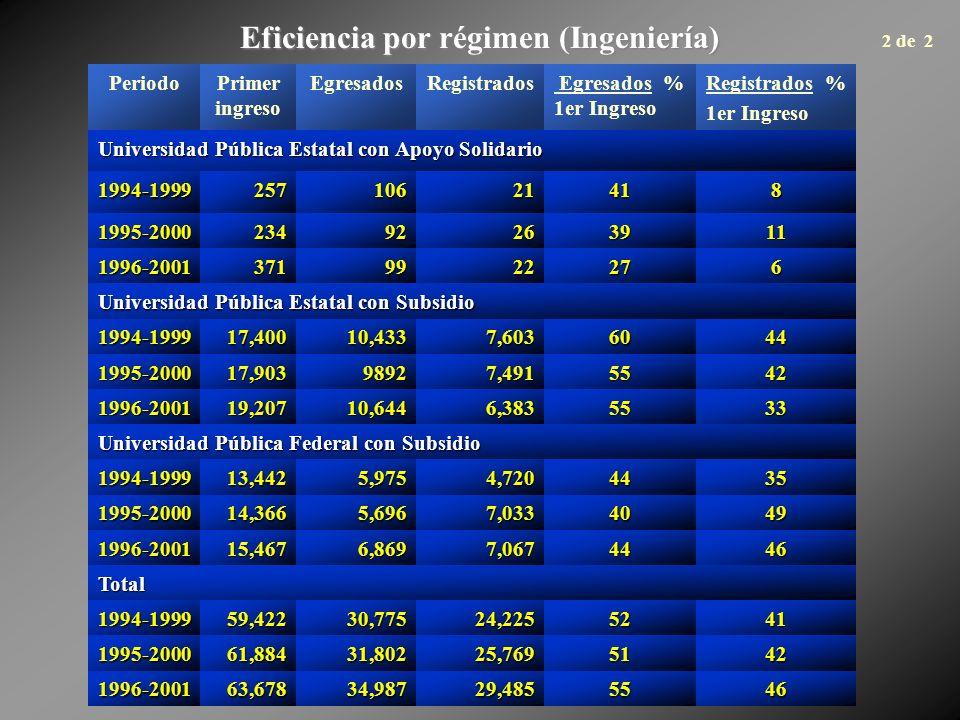 Eficiencia por régimen (Ingeniería) PeriodoPrimer ingreso EgresadosRegistrados Egresados % 1er Ingreso Registrados % 1er Ingreso Universidad Pública E
