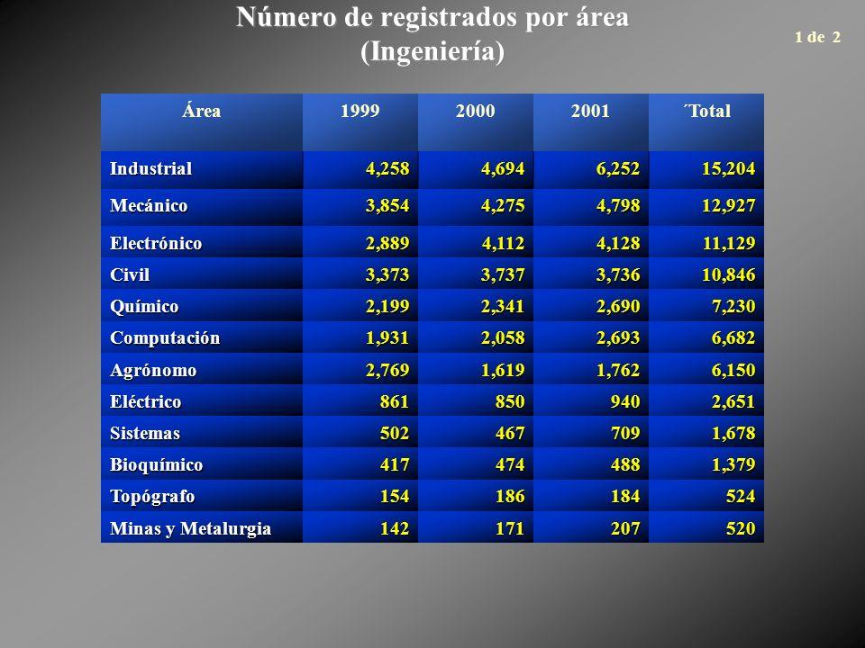 Número de registrados por área (Ingeniería) Área199920002001´Total Industrial4,2584,6946,25215,204 Mecánico3,8544,2754,79812,927 Electrónico2,8894,1124,12811,129 Civil3,3733,7373,73610,846 Químico2,1992,3412,6907,230 Computación1,9312,0582,6936,682 Agrónomo2,7691,6191,7626,150 Eléctrico8618509402,651 Sistemas5024677091,678 Bioquímico4174744881,379 Topógrafo154186184524 Minas y Metalurgia 142171207520 1 de 2