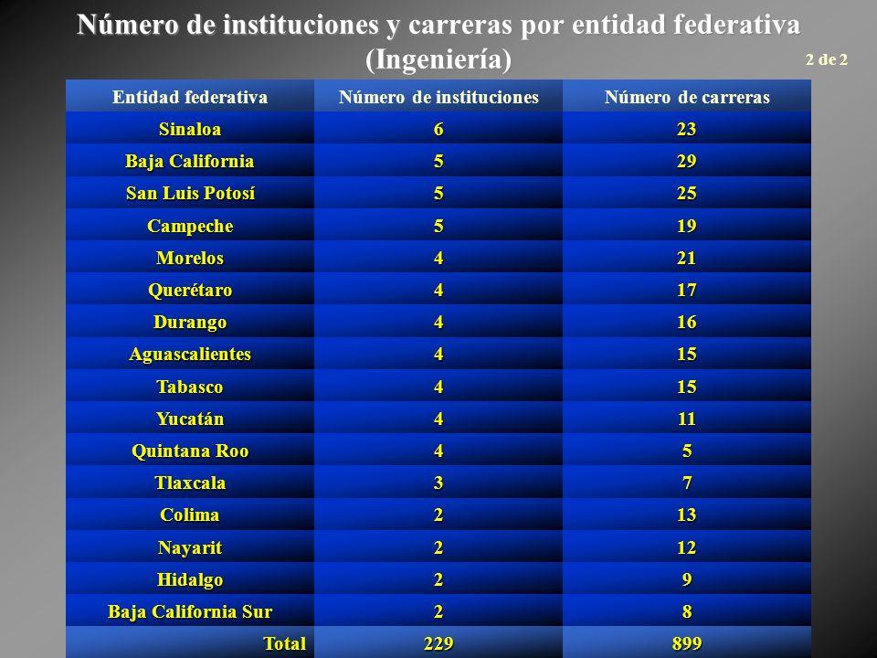 Número de instituciones y carreras por entidad federativa (Ingeniería) Entidad federativaNúmero de institucionesNúmero de carreras Sinaloa623 Baja Cal
