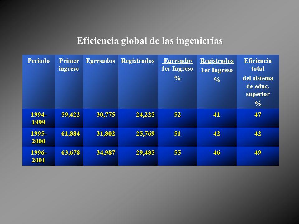 Eficiencia global de las ingenierías PeriodoPrimer ingreso EgresadosRegistrados Egresados 1er Ingreso % Registrados 1er Ingreso % Eficiencia total del sistema de educ.