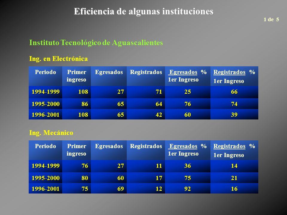 Eficiencia total por área en los tres periodos estudiados (Ingeniería) ÁreaPrimer ingreso EgresadosRegistrados Egresados % 1er Ingreso Registrados % 1er Ingreso Bioquímico3,5761,6641,3794783 Naval3362102466373 Aeronáutica6845244237762 Sistemas3,1921,5631,6784953 Agrónomo12,1236,3166,1505251 Químico14,0997,8527,2305651 Electrónico22,53212,82411,1295749 Industrial32,66920,22915,2046247 Pesca6845316646 Zootecnista2511661156646 Civil26,35612,35110,8464741 Topógrafo1,2716815245441 1 de 2