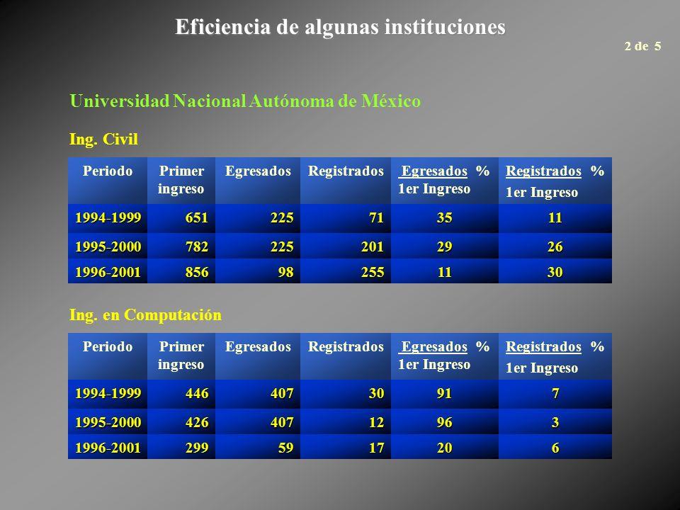 Eficiencia de algunas instituciones PeriodoPrimer ingreso EgresadosRegistrados Egresados % 1er Ingreso Registrados % 1er Ingreso 1994-1999651225713511
