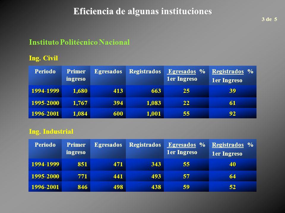 Eficiencia de algunas instituciones PeriodoPrimer ingreso EgresadosRegistrados Egresados % 1er Ingreso Registrados % 1er Ingreso 1994-19991,6804136632539 1995-20001,7673941,0832261 1996-20011,0846001,0015592 PeriodoPrimer ingreso EgresadosRegistrados Egresados % 1er Ingreso Registrados % 1er Ingreso1994-19998514713435540 1995-20007714414935764 1996-20018464984385952 Ing.