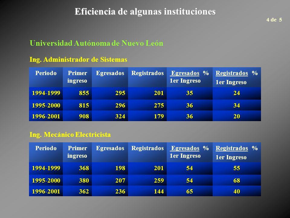 Eficiencia de algunas instituciones PeriodoPrimer ingreso EgresadosRegistrados Egresados % 1er Ingreso Registrados % 1er Ingreso 1994-1999855295201352