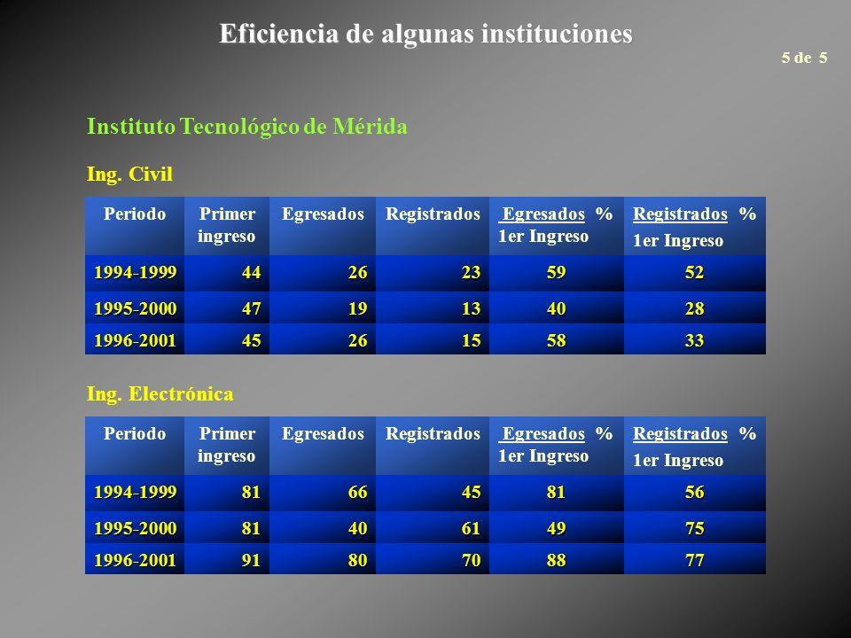 Eficiencia de algunas instituciones PeriodoPrimer ingreso EgresadosRegistrados Egresados % 1er Ingreso Registrados % 1er Ingreso 1994-19994426235952 1