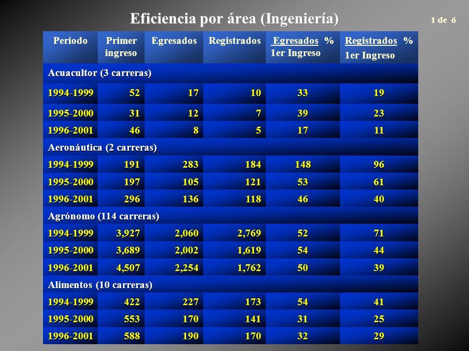 Eficiencia por área (Ingeniería) PeriodoPrimer ingreso EgresadosRegistrados Egresados % 1er Ingreso Registrados % 1er Ingreso Acuacultor (3 carreras) 1994-19995217103319 1995-2000311273923 1996-200146851711 Aeronáutica (2 carreras) 1994-199919128318414896 1995-20001971051215361 1996-20012961361184640 Agrónomo (114 carreras) 1994-19993,9272,0602,7695271 1995-20003,6892,0021,6195444 1996-20014,5072,2541,7625039 Alimentos (10 carreras) 1994-19994222271735441 1995-20005531701413125 1996-20015881901703229 1 de 6