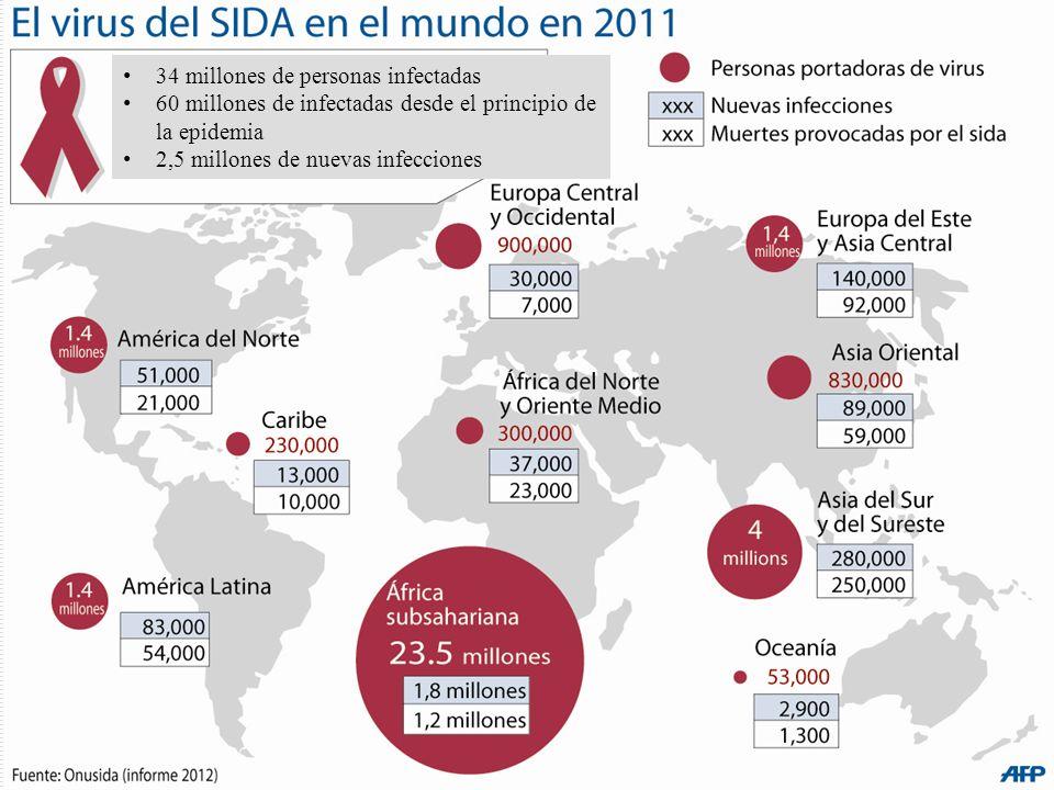 34 millones de personas infectadas 60 millones de infectadas desde el principio de la epidemia 2,5 millones de nuevas infecciones