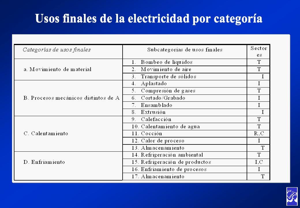 Usos finales de la electricidad por categoría