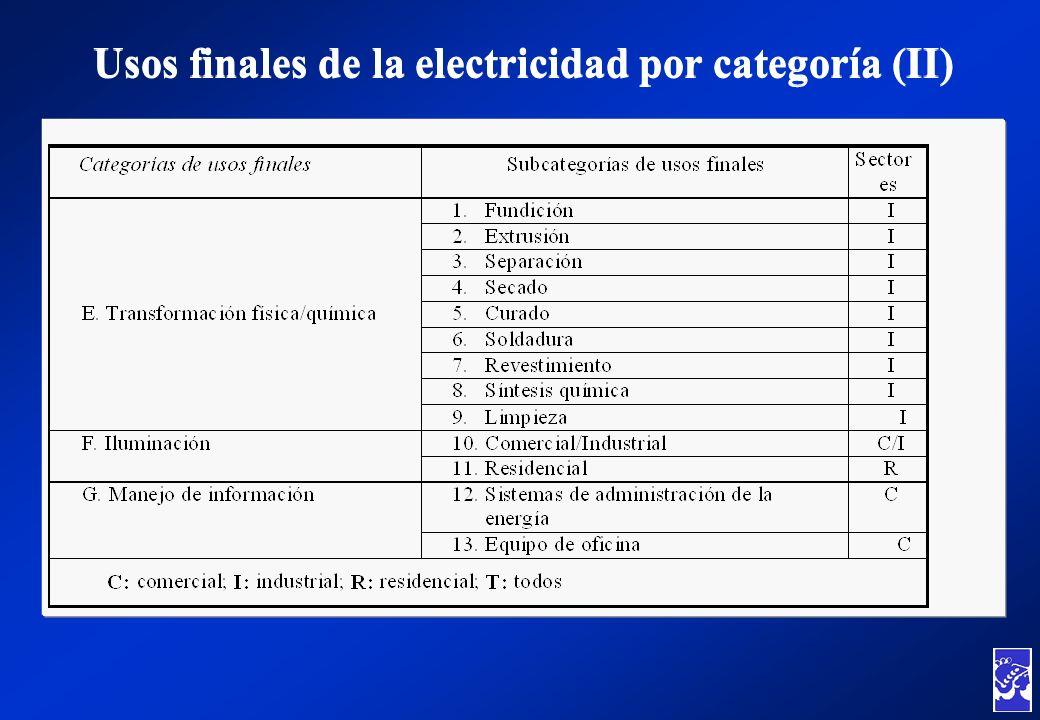 Usos finales de la electricidad por categoría (II)