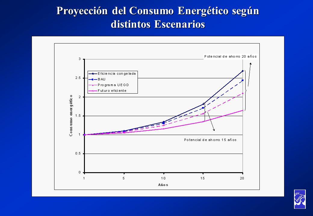Proyección del Consumo Energético según distintos Escenarios