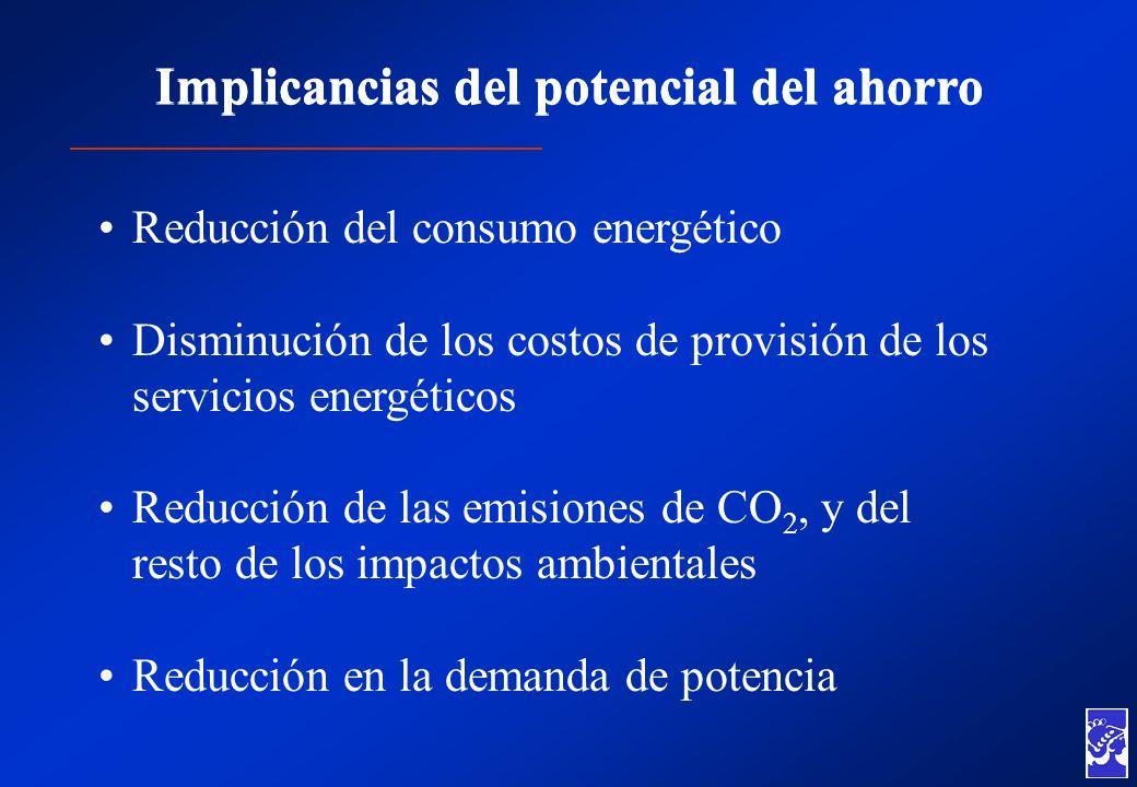 Implicancias del potencial del ahorro Reducción del consumo energético Disminución de los costos de provisión de los servicios energéticos Reducción d