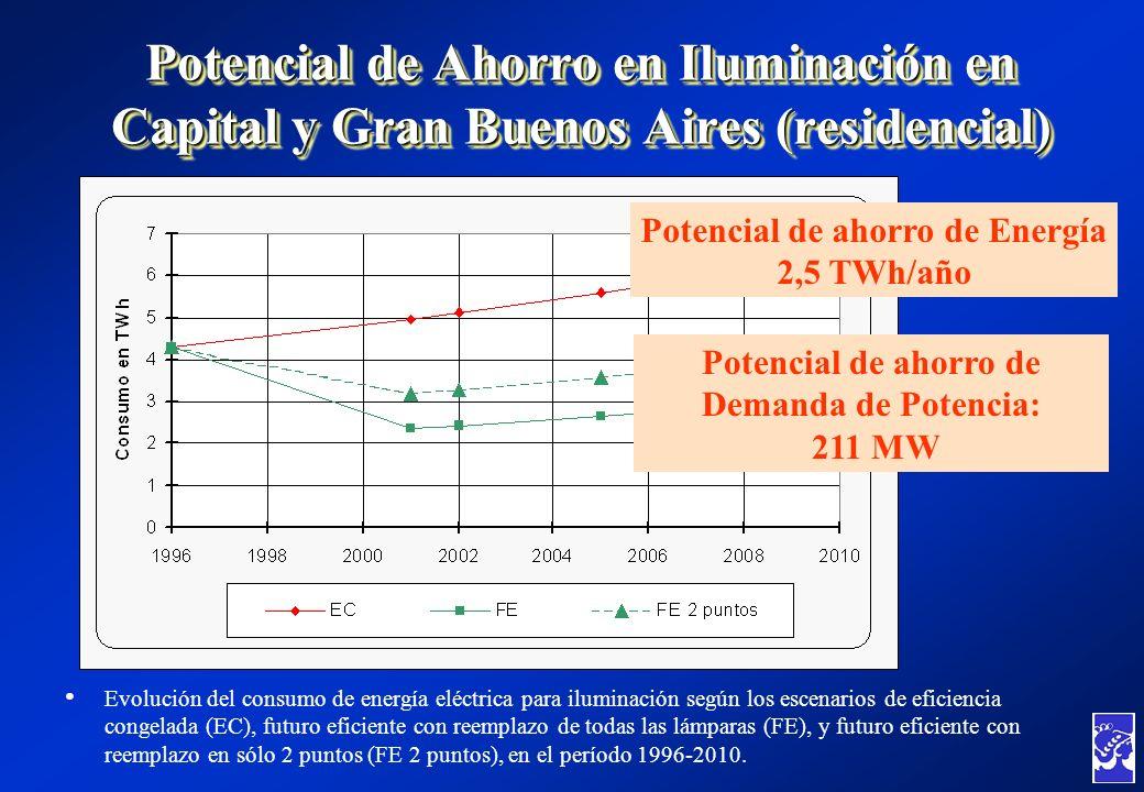 Potencial de Ahorro en Iluminación en Capital y Gran Buenos Aires (residencial) Evolución del consumo de energía eléctrica para iluminación según los
