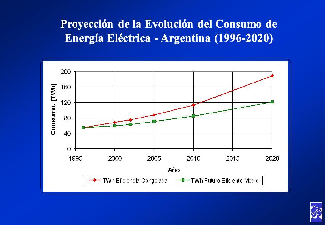 Proyección de la Evolución del Consumo de Energía Eléctrica - Argentina (1996-2020)