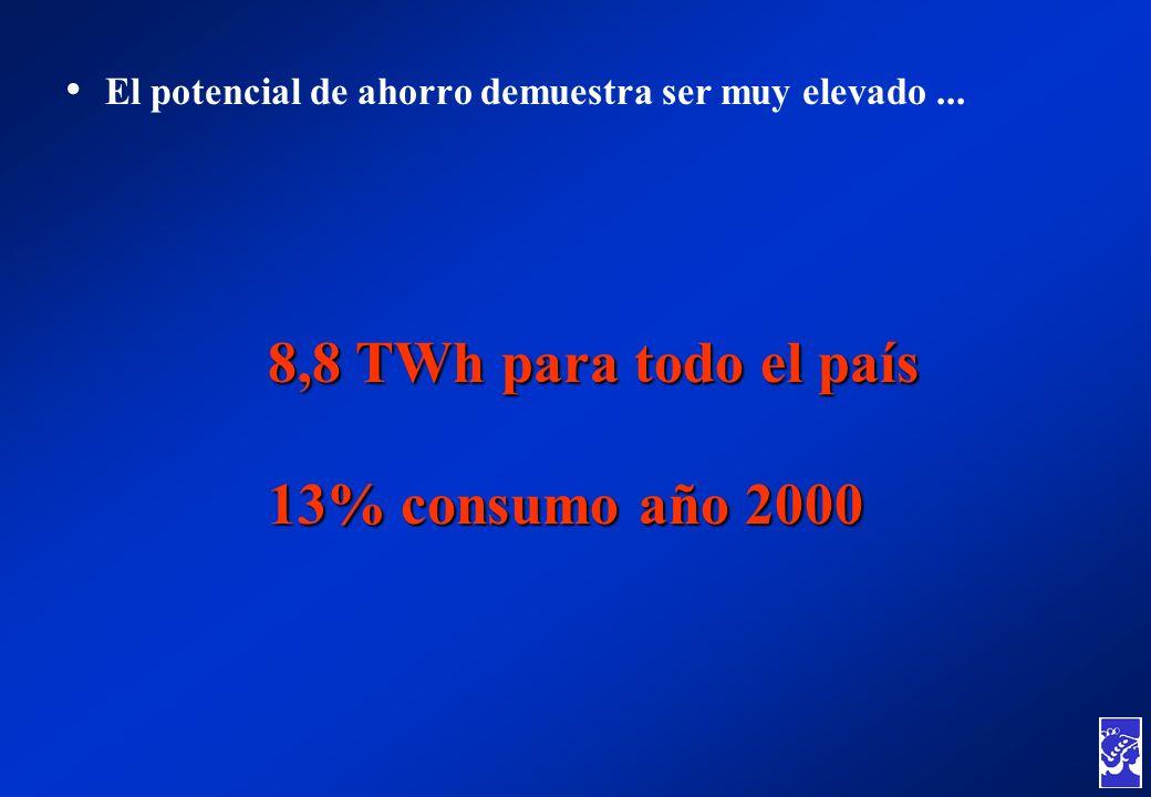 El potencial de ahorro demuestra ser muy elevado... 8,8 TWh para todo el país 13% consumo año 2000