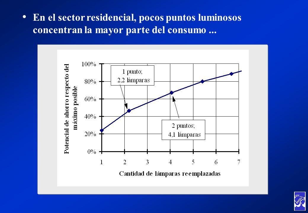 En el sector residencial, pocos puntos luminosos concentran la mayor parte del consumo...
