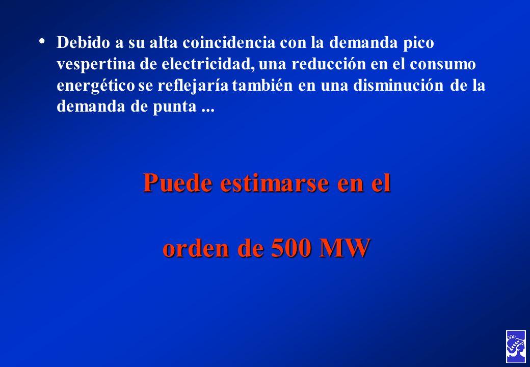 Debido a su alta coincidencia con la demanda pico vespertina de electricidad, una reducción en el consumo energético se reflejaría también en una dism