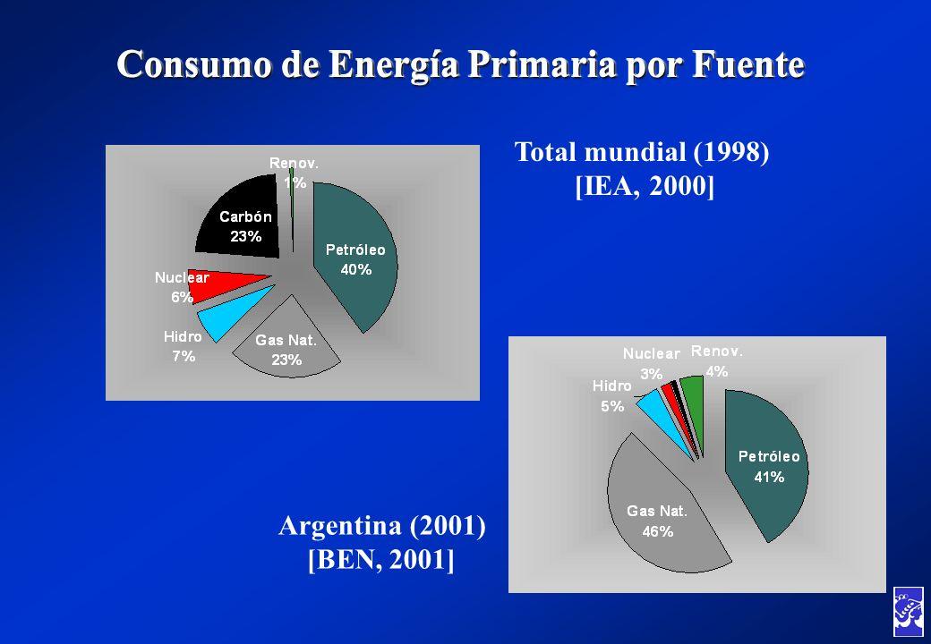 Argentina (2001) [BEN, 2001] Consumo de Energía Primaria por Fuente Total mundial (1998) [IEA, 2000]